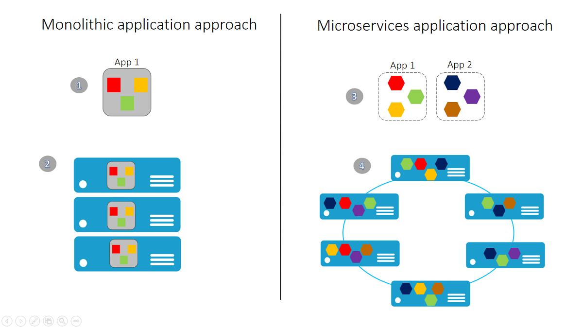 art4 - Les architectures de services : Microservices