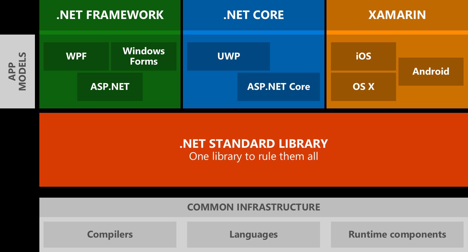 dotnet tomorrow - Quelles technologies .Net pour du Microservices ?