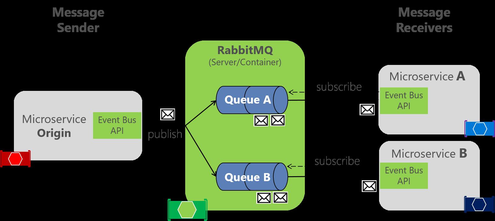 image22 - Problématiques pour la mise en oeuvre de microservices (part. 1)