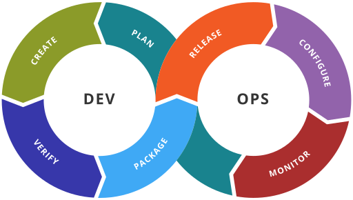 2 - Microservices et Application Lifecycle Management