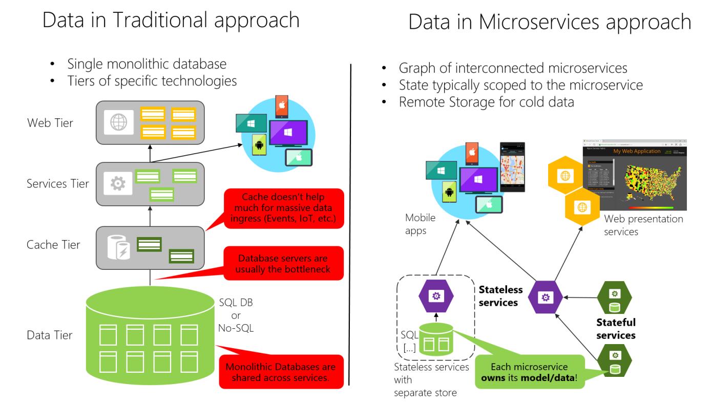 3 - Problématiques pour la mise en oeuvre de microservices (part. 2)