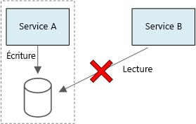4 - Problématiques pour la mise en oeuvre de microservices (part. 2)
