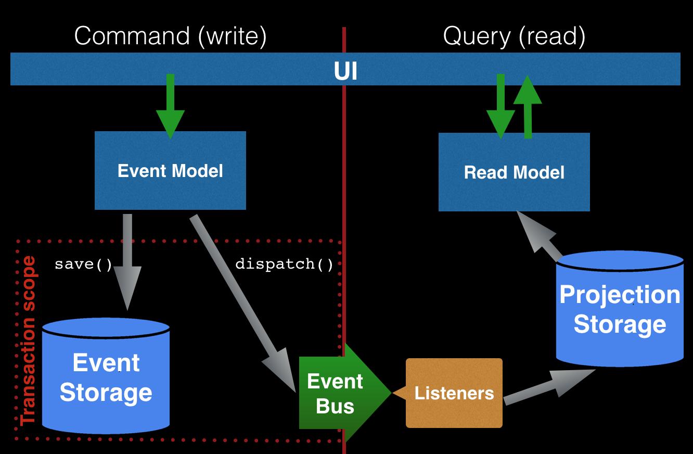 5 - Problématiques pour la mise en oeuvre de microservices (part. 2)