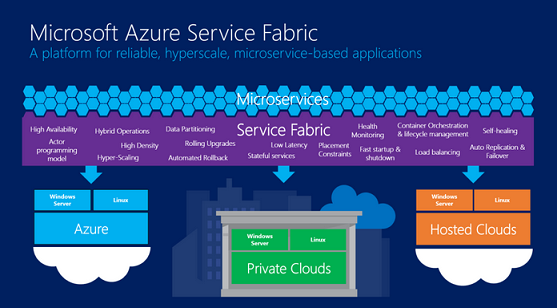 6 2 - Microservices et Azure Service Fabric