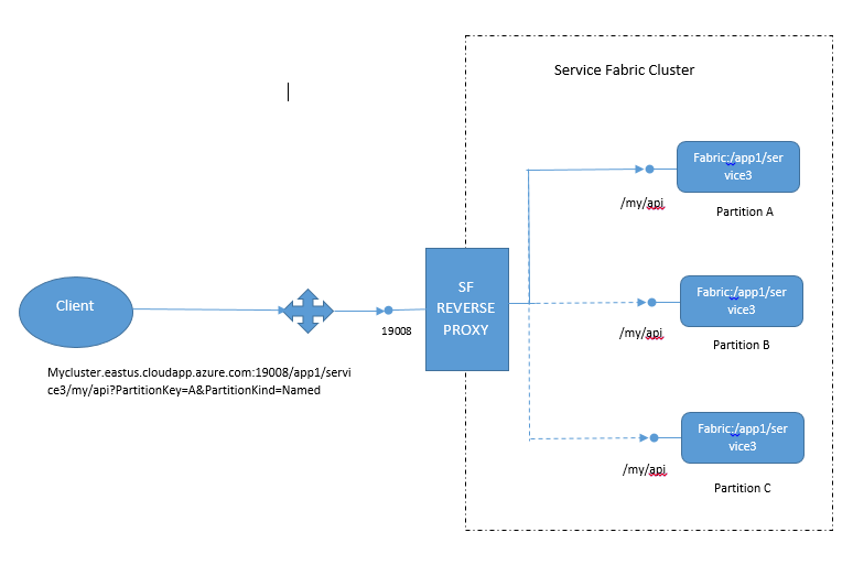 6 3 - Microservices et Azure Service Fabric