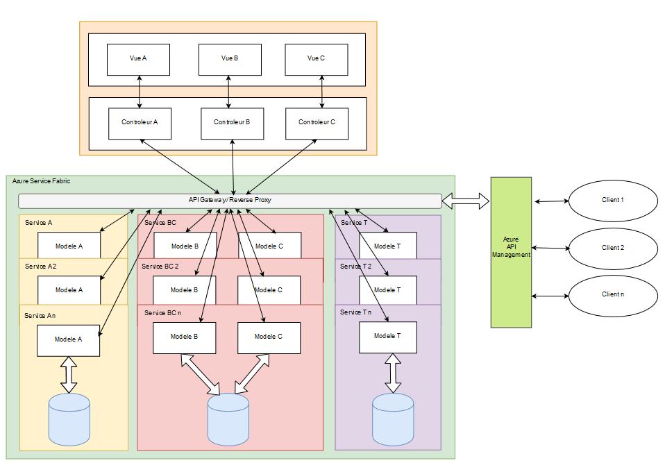1 1 - Architecture d'un microservice