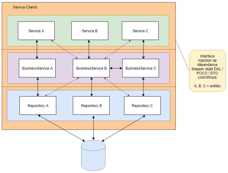 1 2 - Architecture d'un microservice