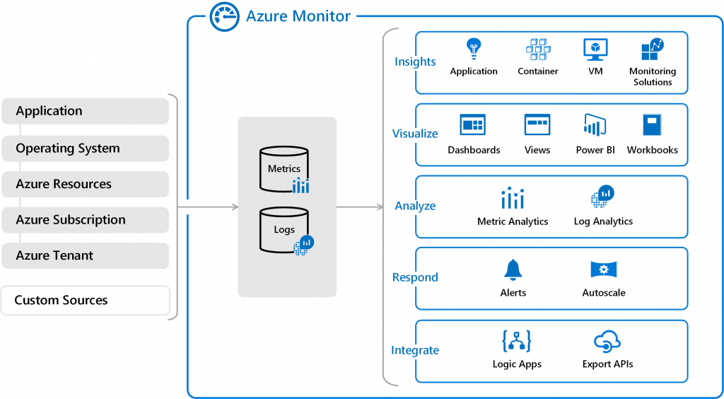 overview 1024x564 - Azure Monitor pour AKS