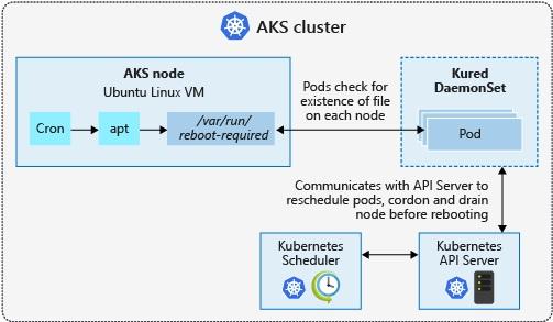 node reboot process - Planifier le redémarrage des nodes dans AKS