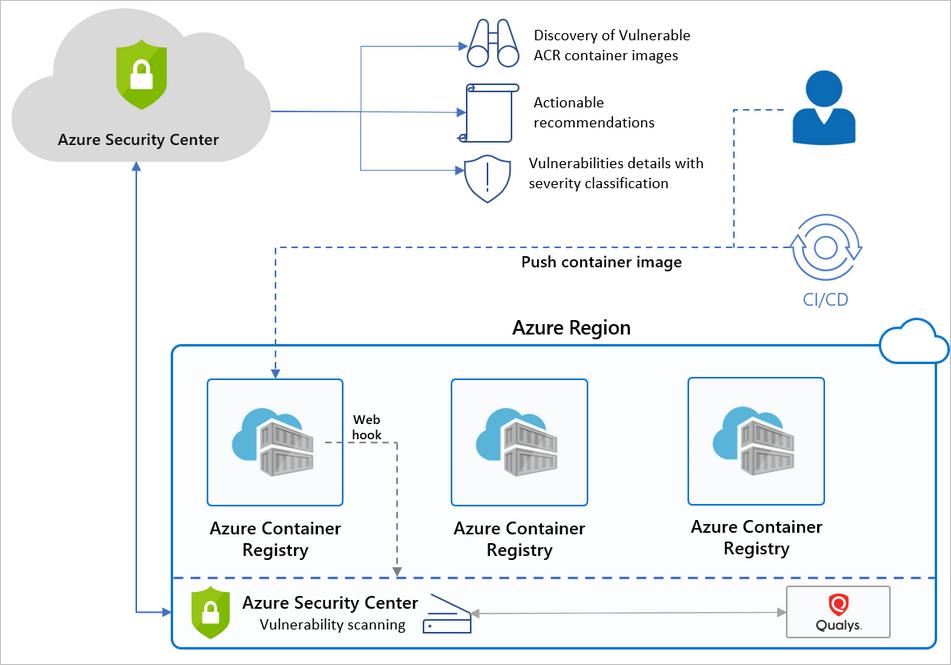 aks acr integration detailed - Azure Security Center pour ACR et AKS
