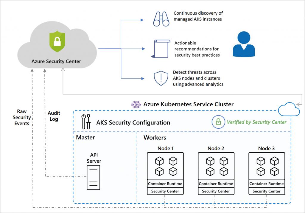 aks asc integration detailed 1024x715 - Azure Security Center pour ACR et AKS