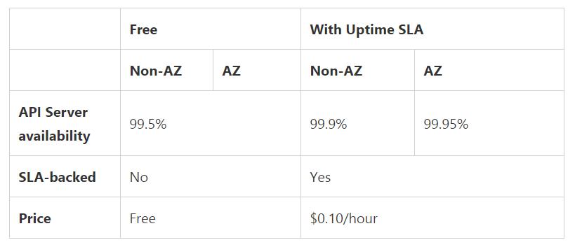 slaaks - Un Uptime SLA pour AKS